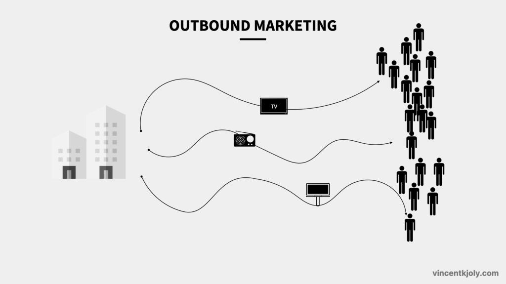 outbound marketing def