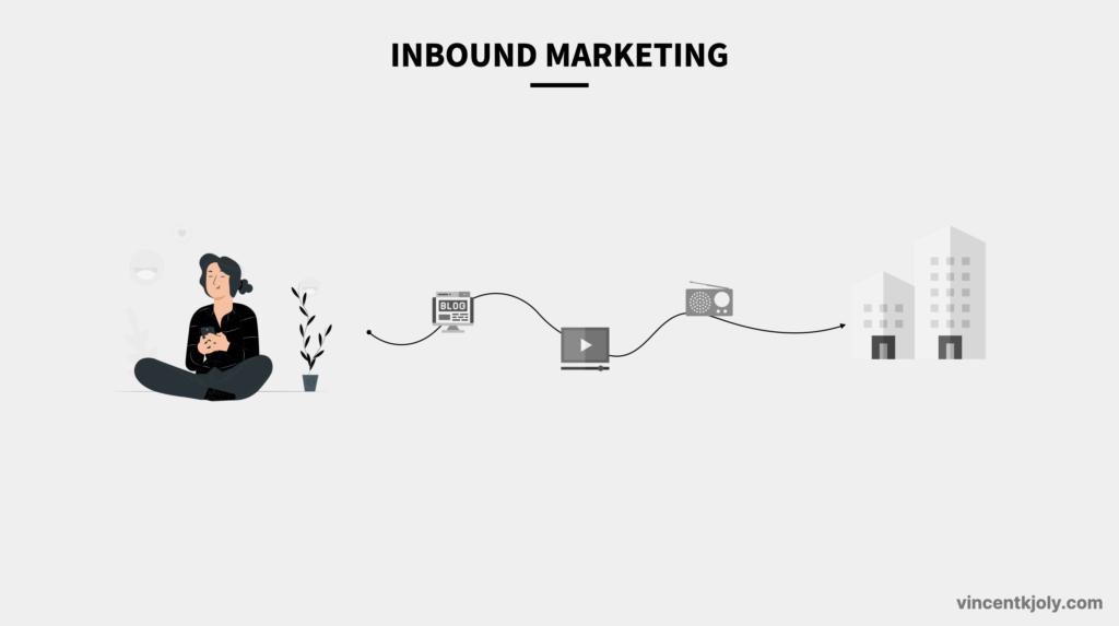 inbound marketing def